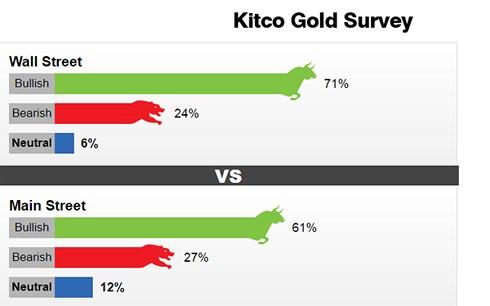 Kết quả khảo sát của Kitco News trên Wall Street và Main Street về giá vàng tuần sau