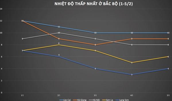 Dự báo nhiệt độ thấp nhất tại một số khu vực ở miền Bắc trong những ngày tới. Nguồn: NCHMF. Ảnh: Trà My.