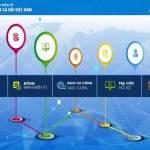 BHXH Việt Nam: Triển khai đăng ký giao dịch điện tử cho cá nhân dưới 18 tuổi chưa có CMND, CCCD