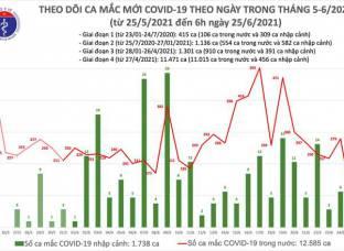 Thêm 91 ca mắc COVID-19, trong đó có 12 ca nhập cảnh
